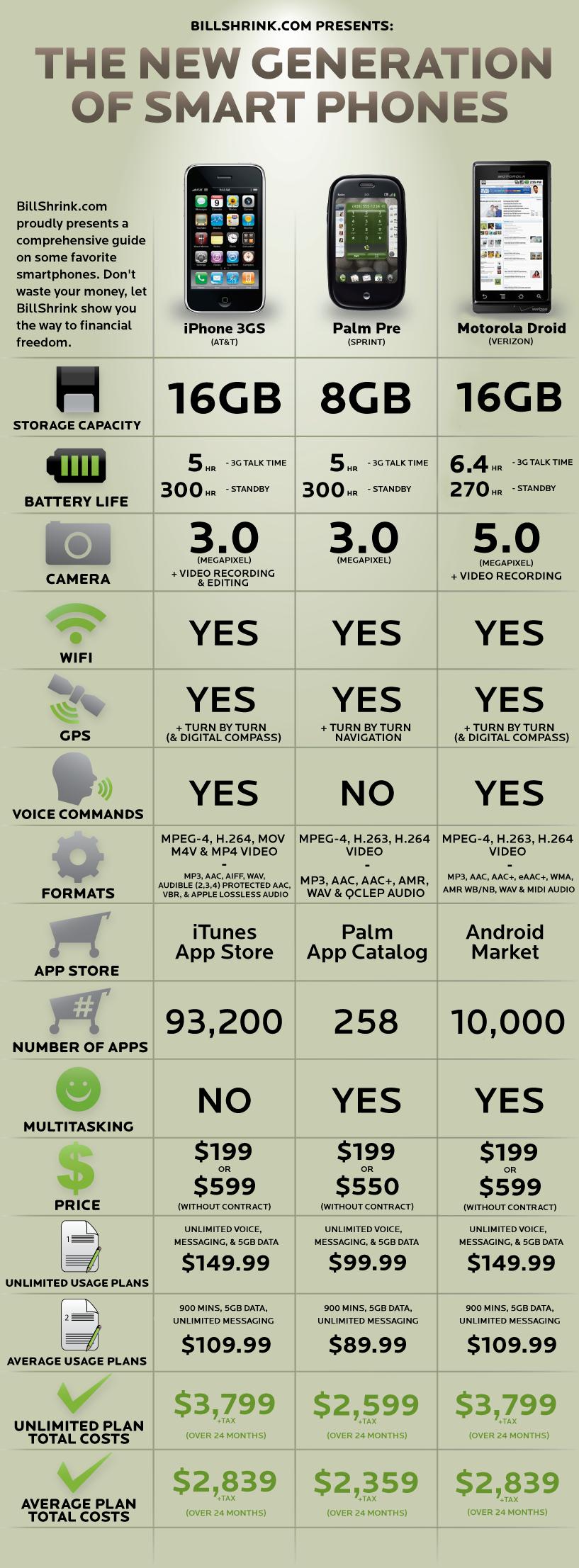 iphone-3gs-vs-palm-pre-vs-motorola-droid