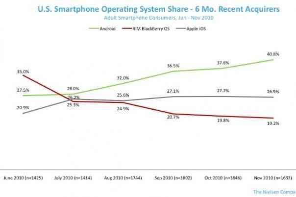Android lidera el mercado de nuevas activaciones en Estados Unidos 6