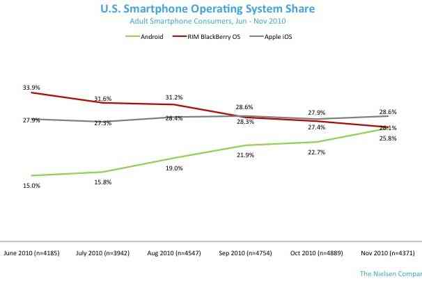 Android lidera el mercado de nuevas activaciones en Estados Unidos 5