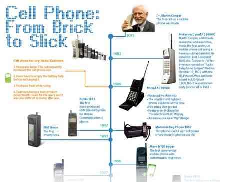 iw_infografia_evoluciones_telefonos_moviles_