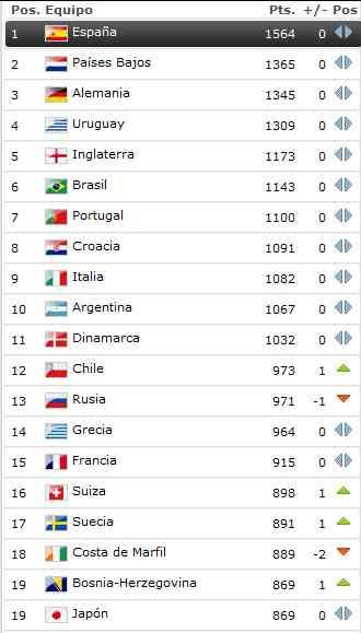 España continúa líder en el ranking FIFA