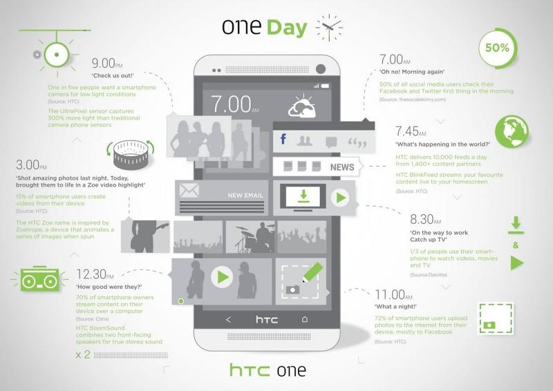 HTC One en un dia