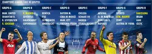 Grupos Champions League
