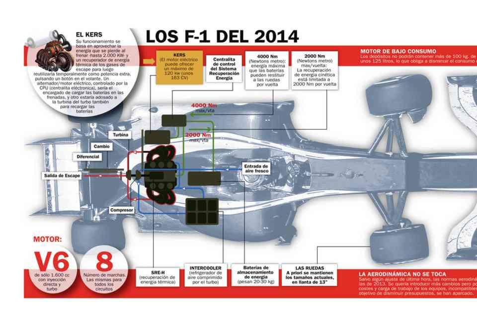 Fórmula 1 2014