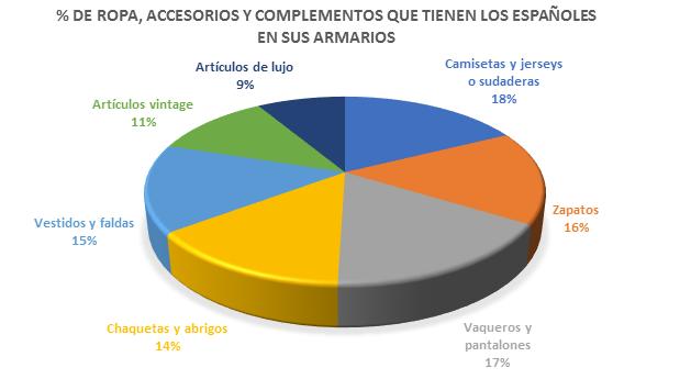 Un tercio de los españoles tiene más ropa en el armario de la que en realidad puede llegar a ponerse 6