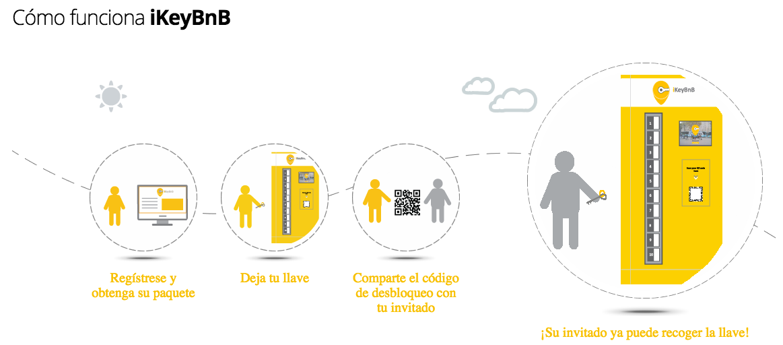 iKeyBnB, el servicio inteligente de intercambio de llaves, llega a Barcelona 5