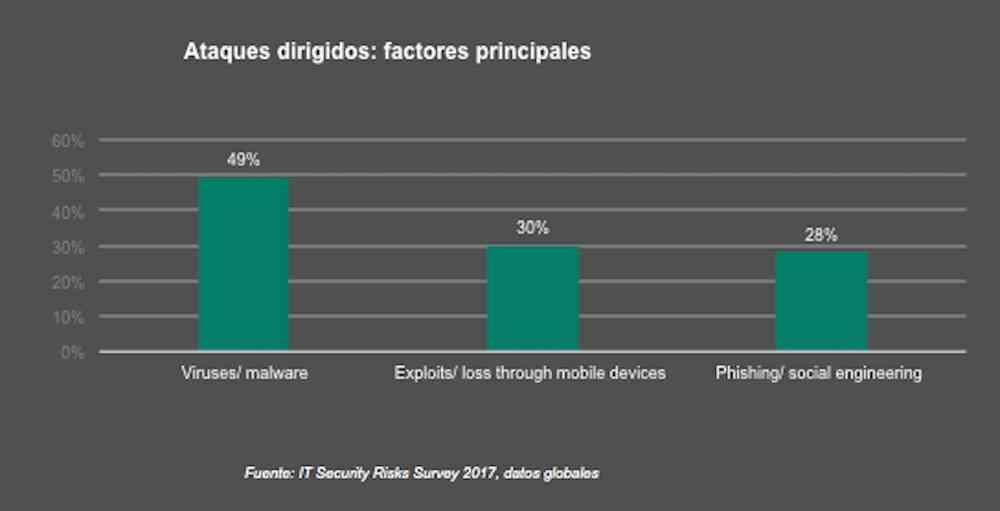 El 46% de las empresas españolas admiten que sus empleados son su principal debilidad en la seguridad TI 3