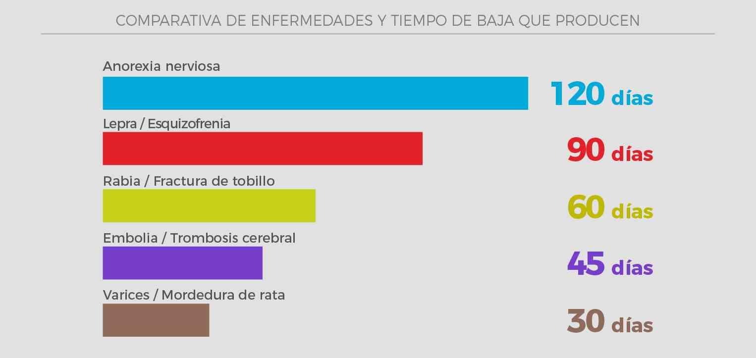 1 de cada 5 bajas laborales en España es por culpa de la gripe 2