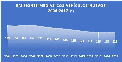 Suben las emisiones de los coches nuevos vendidos en España 2