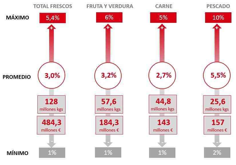 El desperdicio alimentario supone el 3% de las ventas de productos frescos en el sector Distribución en España