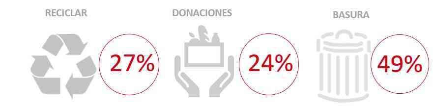 El desperdicio alimentario supone el 3% de las ventas de productos frescos en el sector Distribución en España 2