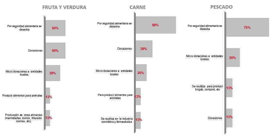 El desperdicio alimentario supone el 3% de las ventas de productos frescos en el sector Distribución en España 3