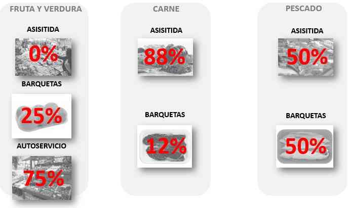 El desperdicio alimentario supone el 3% de las ventas de productos frescos en el sector Distribución en España 4