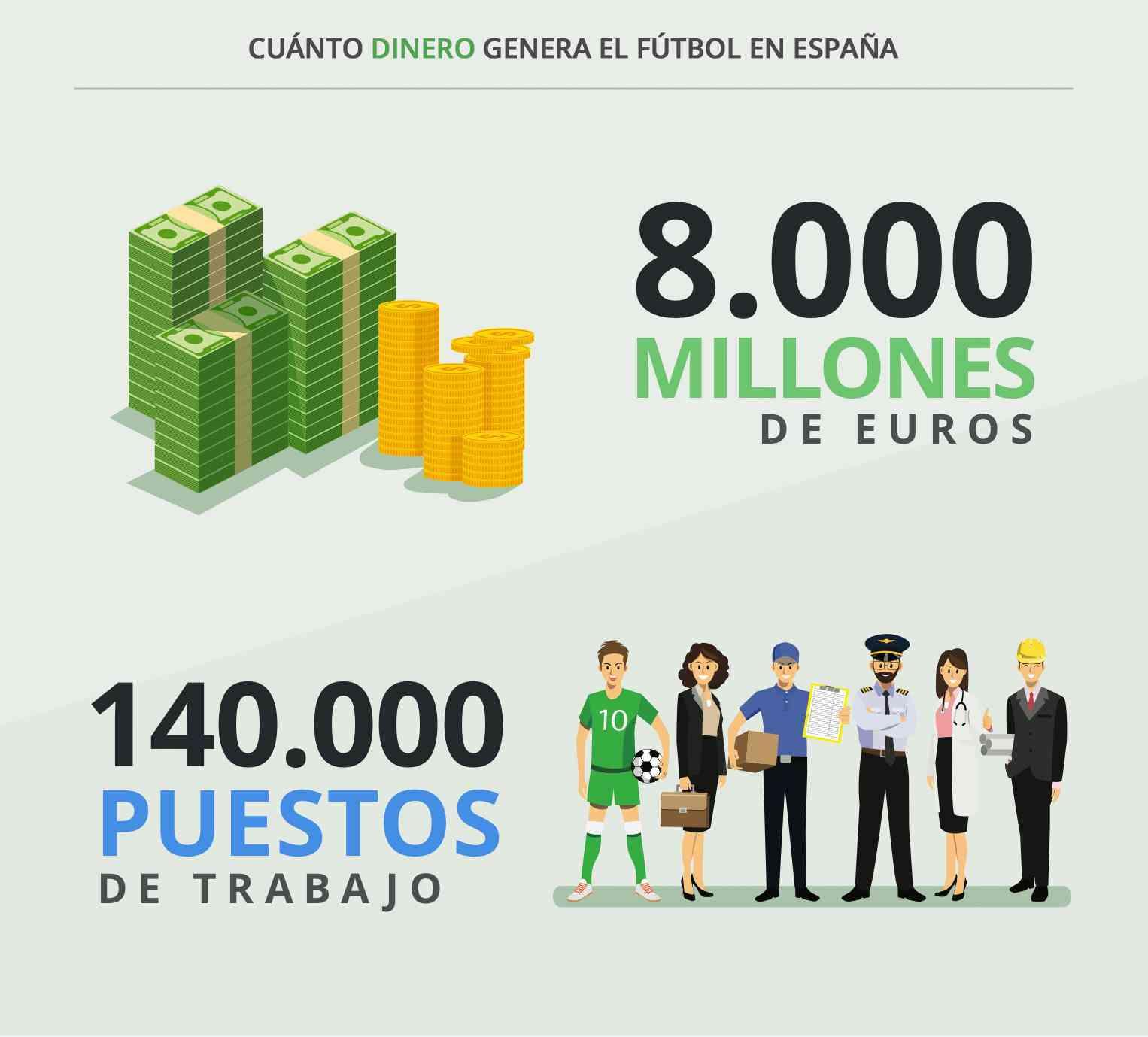 Los españoles gastan 3.000 euros al año en fútbol 1