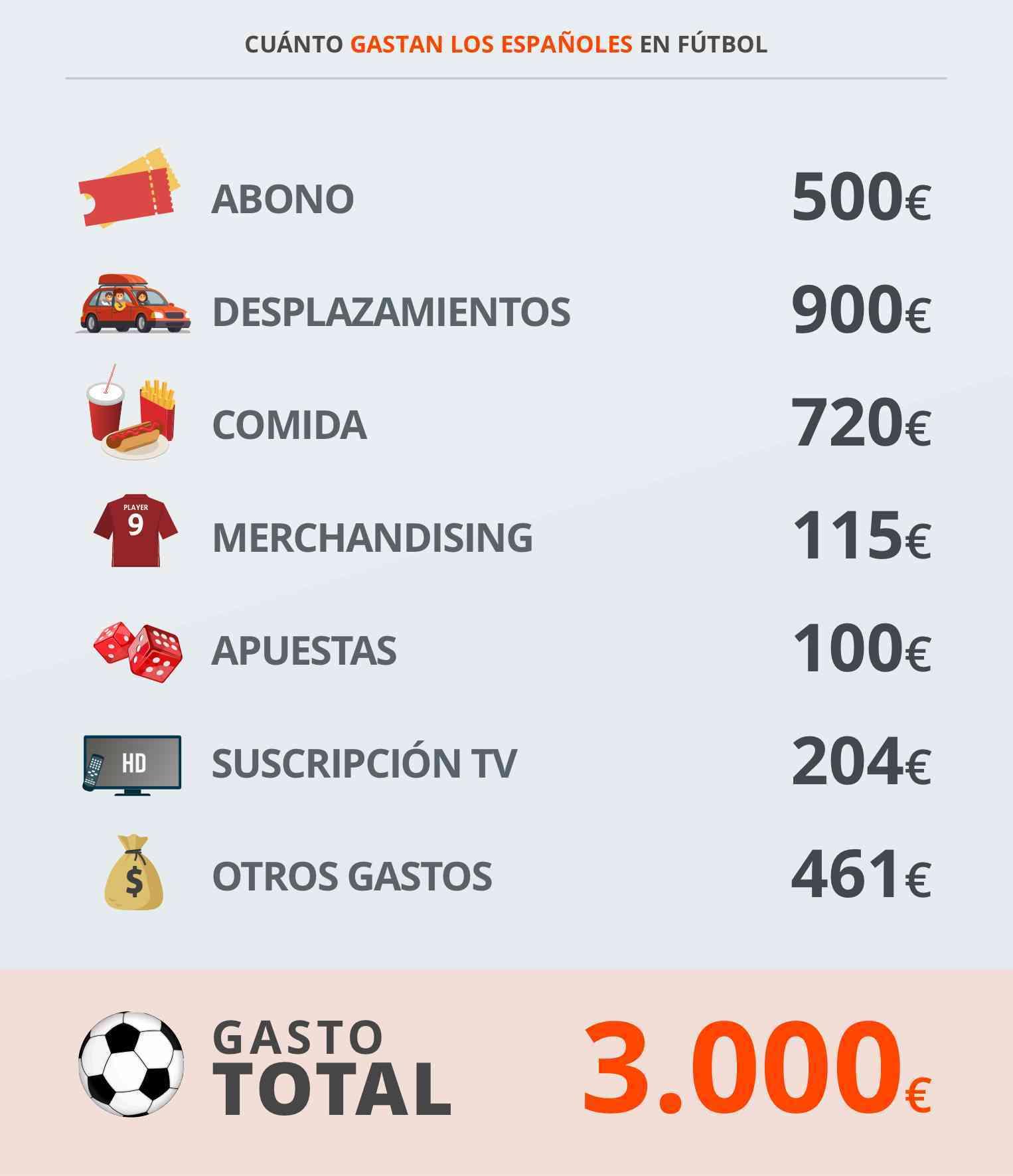 Los españoles gastan 3.000 euros al año en fútbol 2