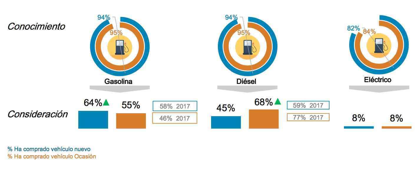 Aumenta el interés de los coches híbridos por encima del diésel 2