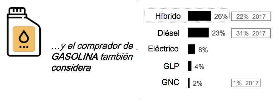 Aumenta el interés de los coches híbridos por encima del diésel 1