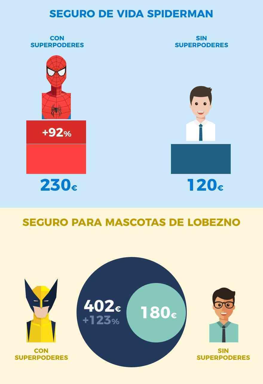 Descubre el seguro que necesitaría cada superhéroe de Marvel 2