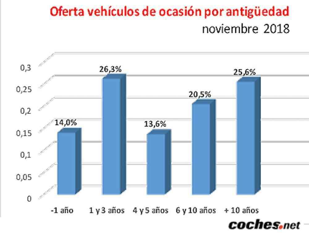 El precio del vehículo de ocasión sube un 4,4% en noviembre 10