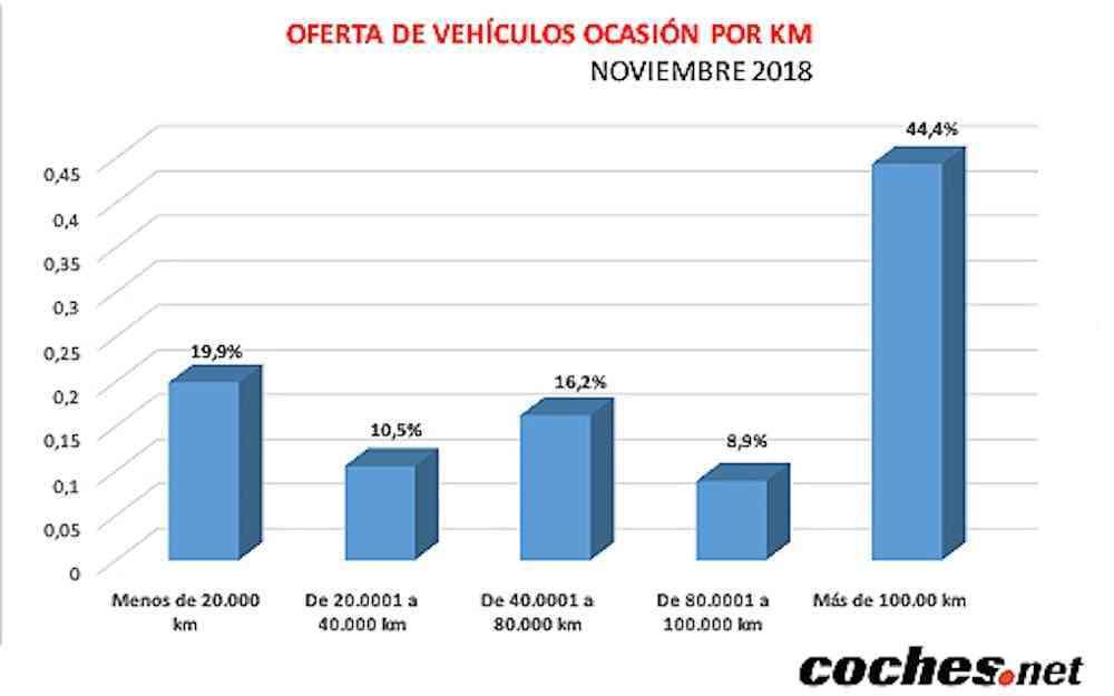 El precio del vehículo de ocasión sube un 4,4% en noviembre 11