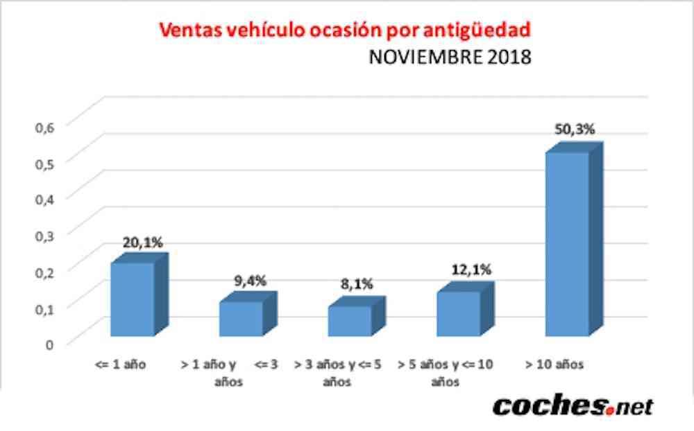 El precio del vehículo de ocasión sube un 4,4% en noviembre 12