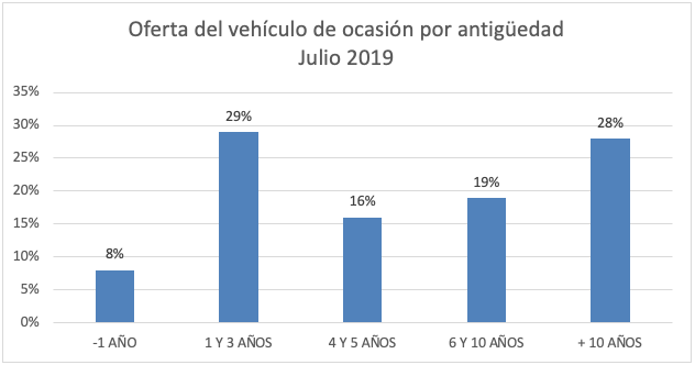 El precio del vehículo de ocasión sube ligeramente en julio 5