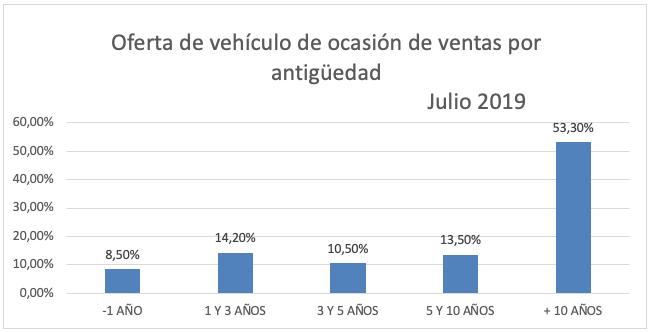 El precio del vehículo de ocasión sube ligeramente en julio 6