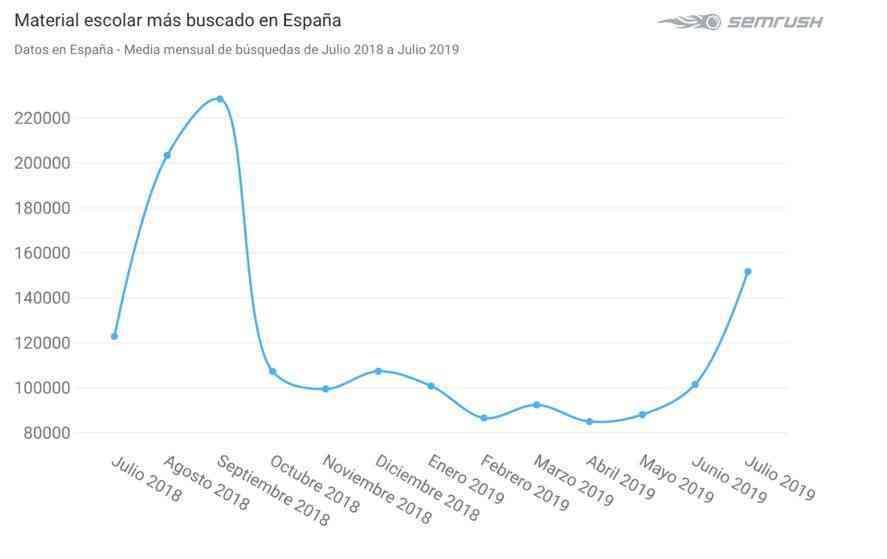 ¿Cómo se preparan los españoles para la vuelta al cole? 4
