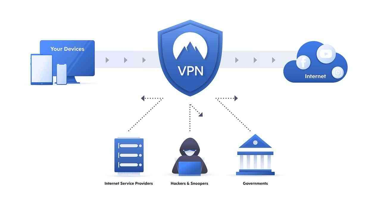 Ventajas de usar una VPN, más allá de la ciberseguridad 3