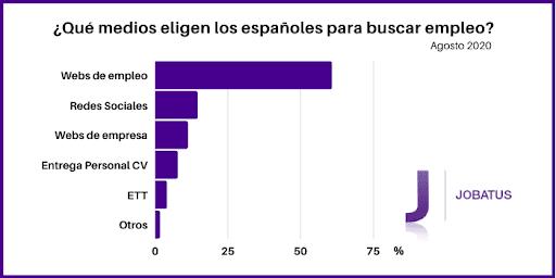 El 86% de los españoles utiliza Internet para búsquedas laborales