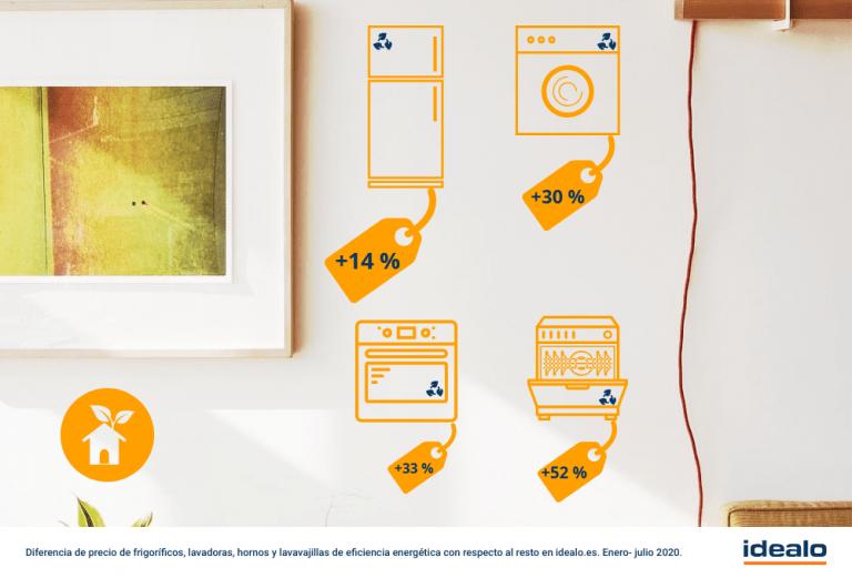 ¿Sirve comprar un electrodoméstico eficiente?