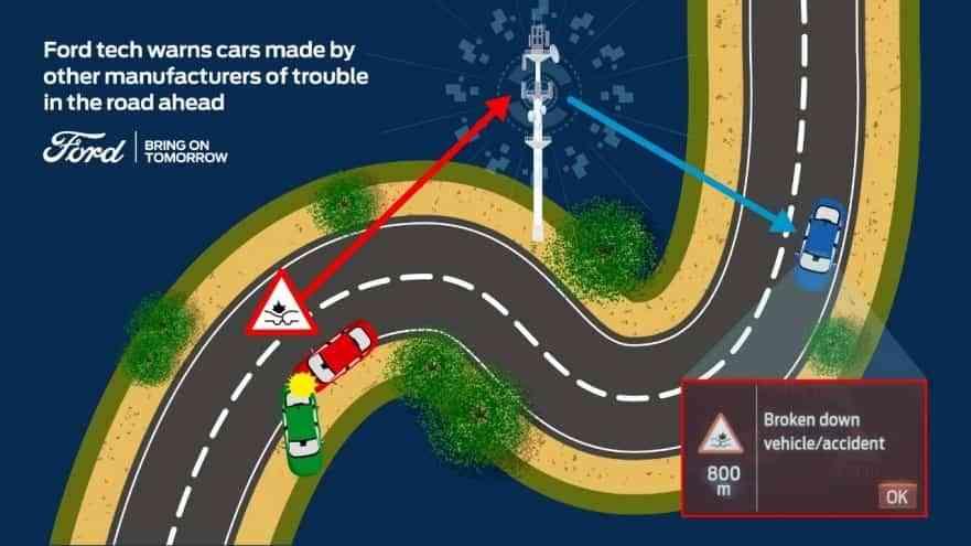 Ford comparte datos del vehículo conectado con otros fabricantes para aumentar la seguridad vial, aún si no se conduce un Ford