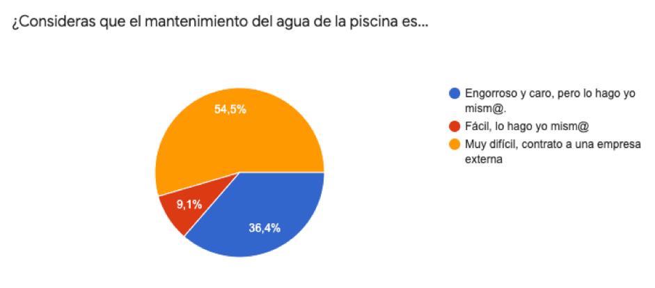 Tres de cada seis españoles no saben cómo tratar el agua de su piscina, según un estudio de Flipr 1